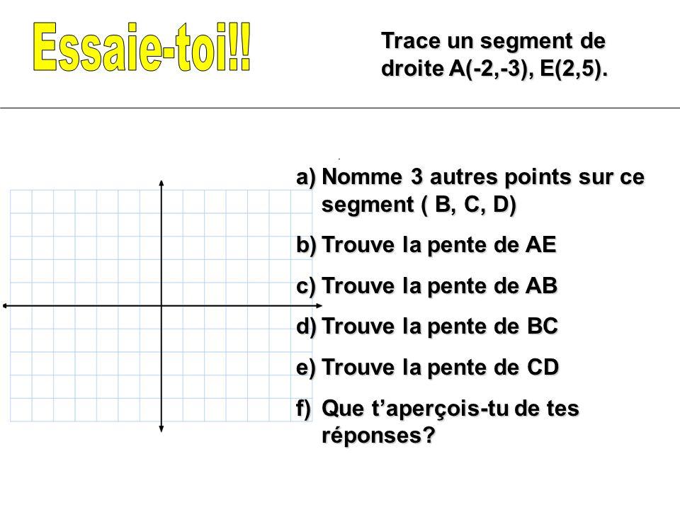 Essaie-toi!! Trace un segment de droite A(-2,-3), E(2,5).