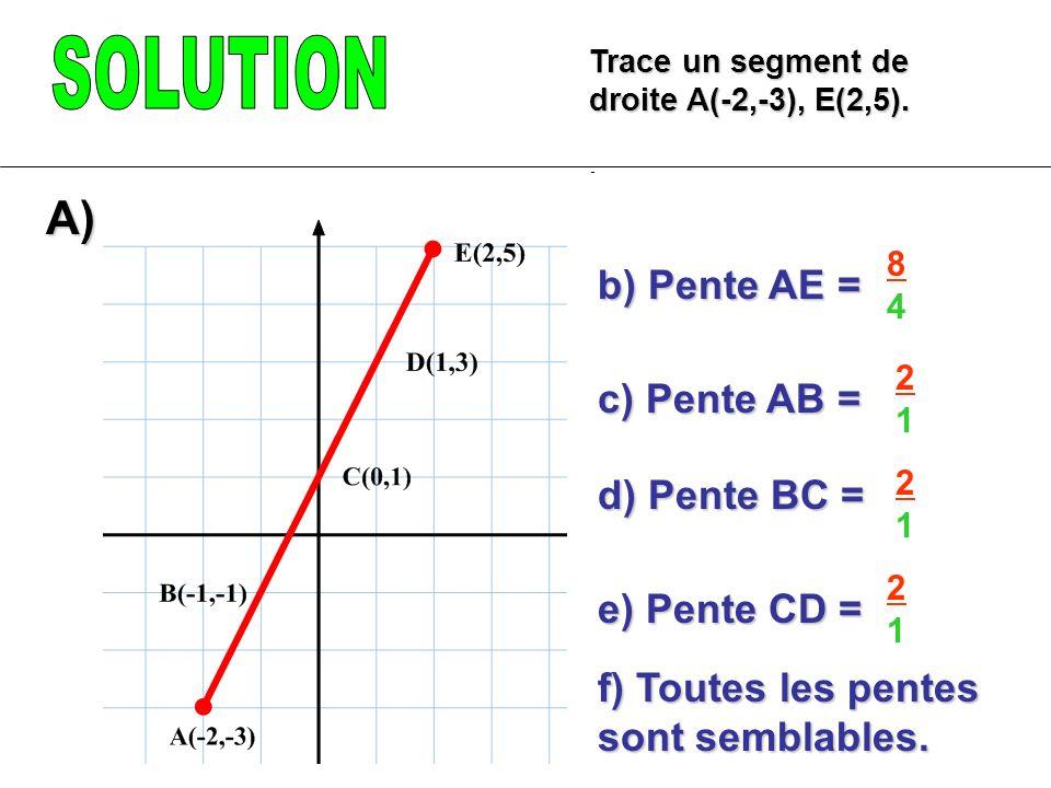SOLUTION A) b) Pente AE = c) Pente AB = d) Pente BC = e) Pente CD =