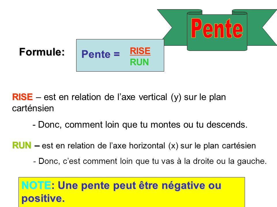 Pente Formule: Pente = NOTE: Une pente peut être négative ou positive.