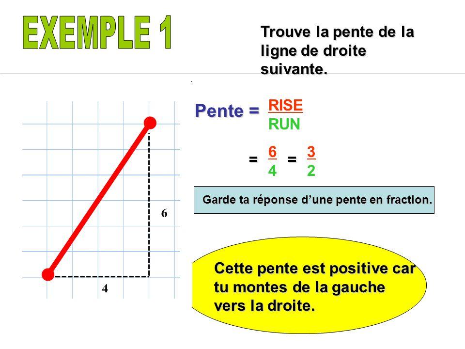 EXEMPLE 1 Pente = Trouve la pente de la ligne de droite suivante. RISE