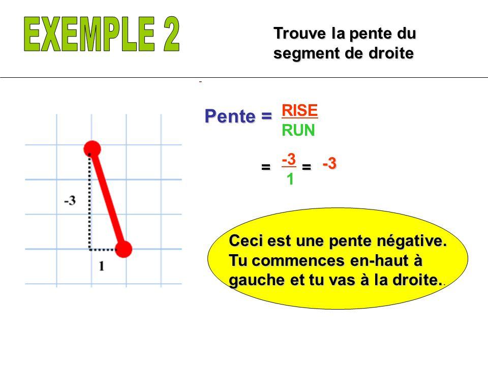 EXEMPLE 2 Pente = Trouve la pente du segment de droite RISE RUN -3 1