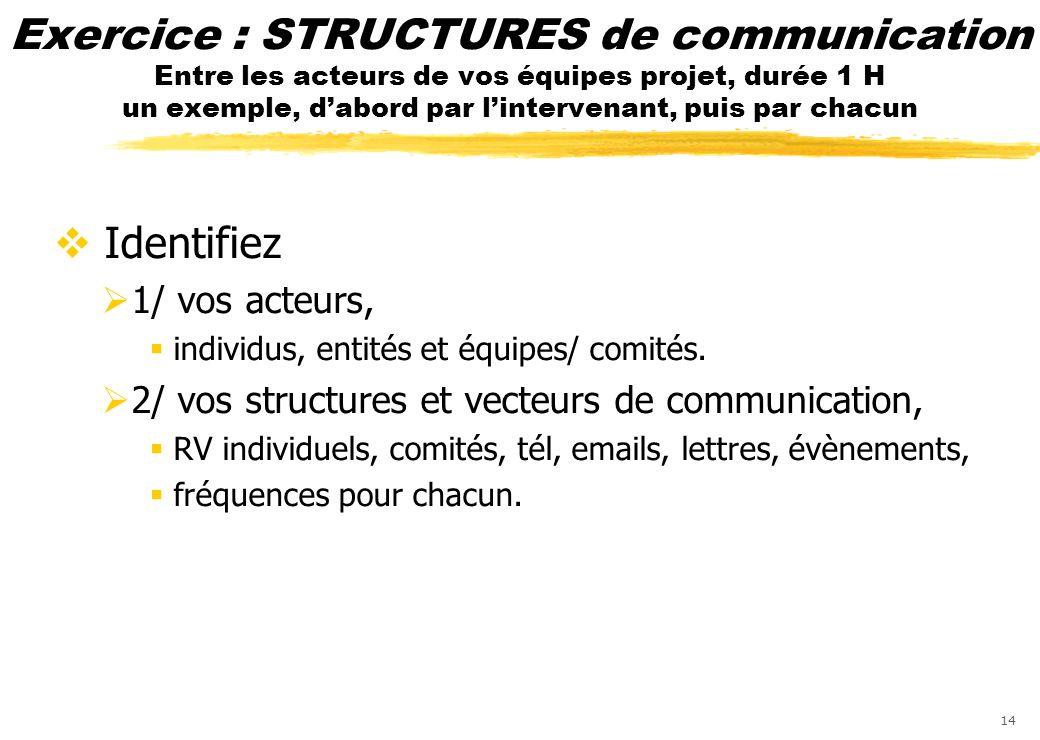 Exercice : STRUCTURES de communication Entre les acteurs de vos équipes projet, durée 1 H un exemple, d'abord par l'intervenant, puis par chacun