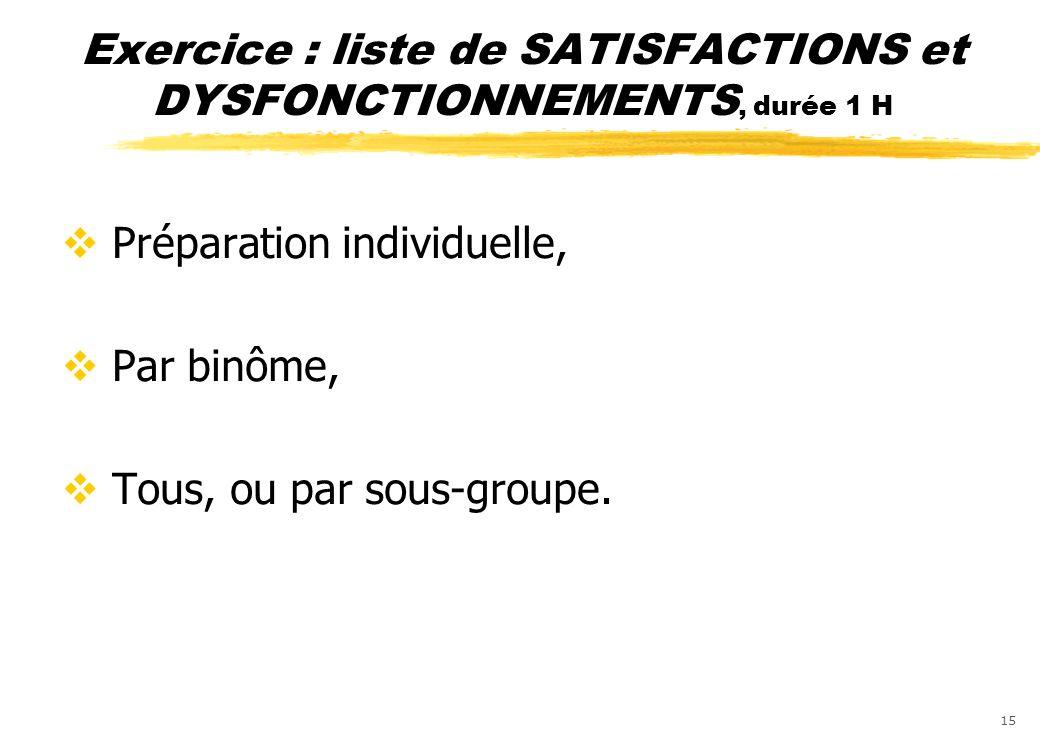 Exercice : liste de SATISFACTIONS et DYSFONCTIONNEMENTS, durée 1 H