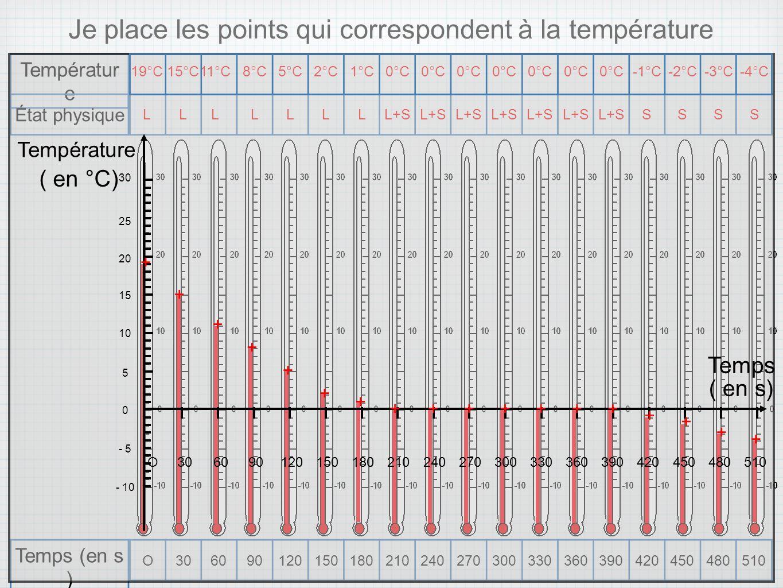 Je place les points qui correspondent à la température