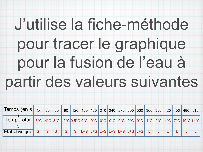 J'utilise la fiche-méthode pour tracer le graphique pour la fusion de l'eau à partir des valeurs suivantes