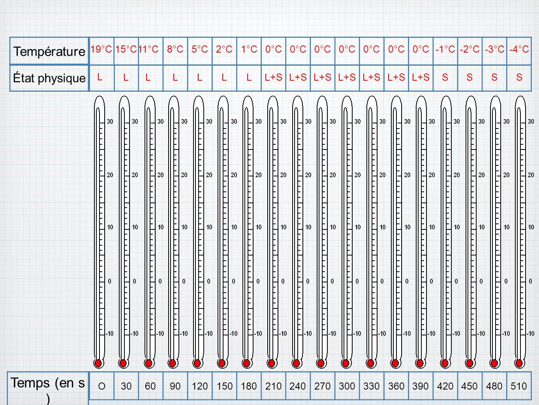 Temps (en s ) Température État physique 19°C 15°C 11°C 8°C 5°C 2°C 1°C