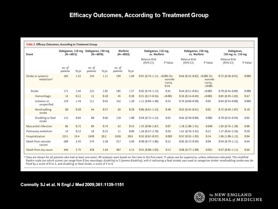 Efficacy Outcomes, According to Treatment Group