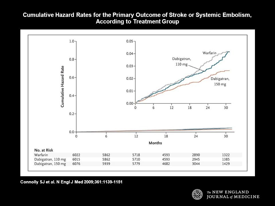Cumulative Hazard Rates for the Primary Outcome of Stroke or Systemic Embolism, According to Treatment Group