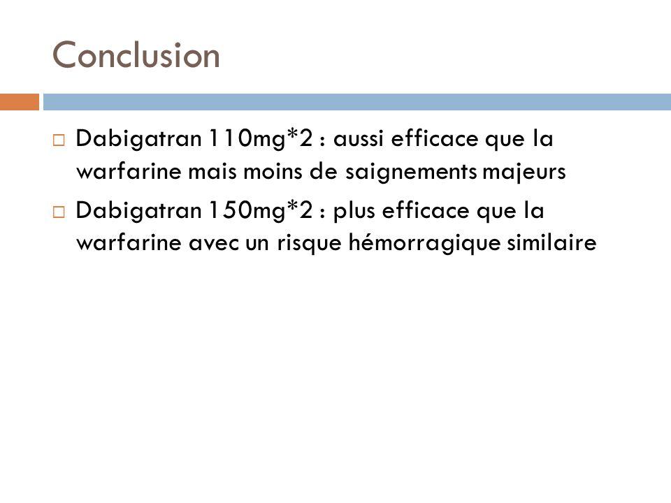 ConclusionDabigatran 110mg*2 : aussi efficace que la warfarine mais moins de saignements majeurs.