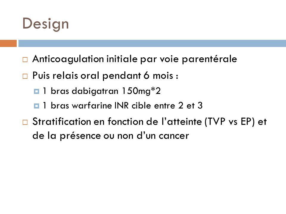 Design Anticoagulation initiale par voie parentérale