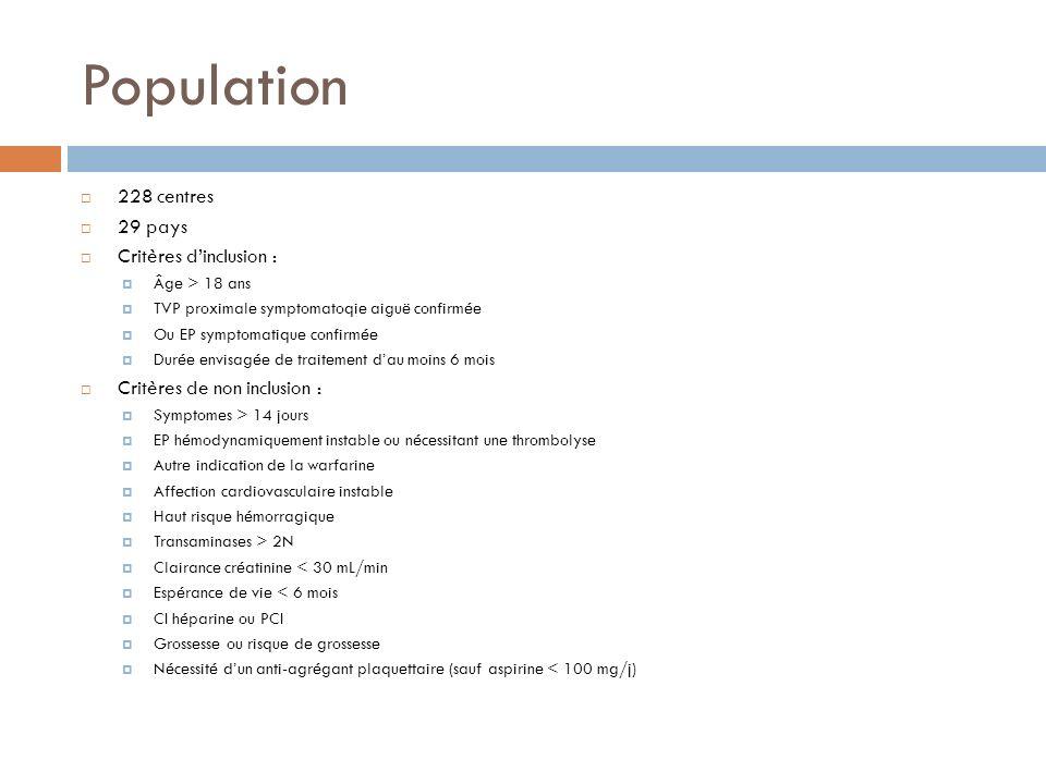 Population 228 centres 29 pays Critères d'inclusion :
