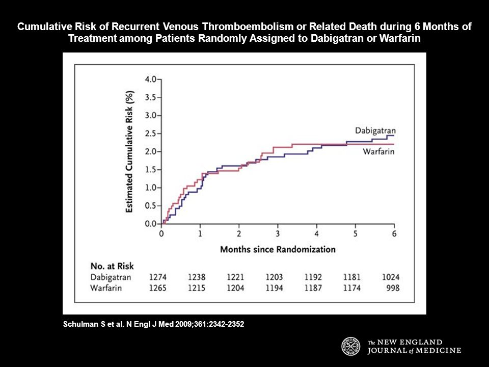 Cumulative Risk of Recurrent Venous Thromboembolism or Related Death during 6 Months of Treatment among Patients Randomly Assigned to Dabigatran or Warfarin