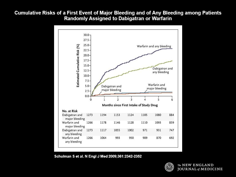 Cumulative Risks of a First Event of Major Bleeding and of Any Bleeding among Patients Randomly Assigned to Dabigatran or Warfarin