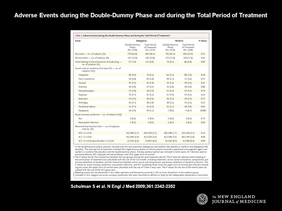 Adverse Events during the Double-Dummy Phase and during the Total Period of Treatment