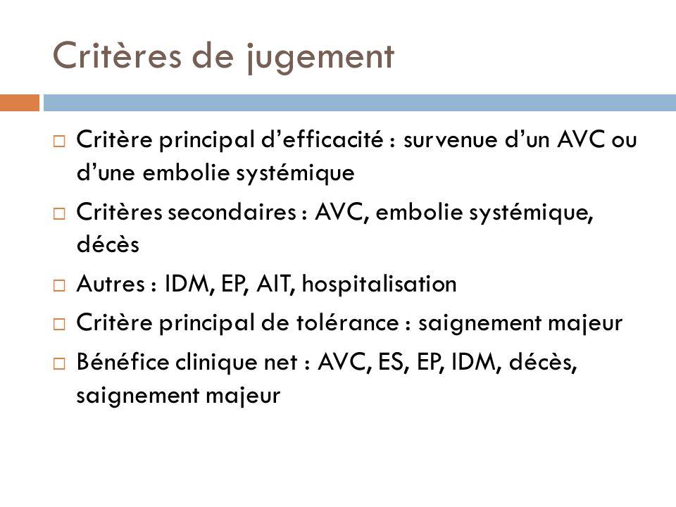 Critères de jugementCritère principal d'efficacité : survenue d'un AVC ou d'une embolie systémique.