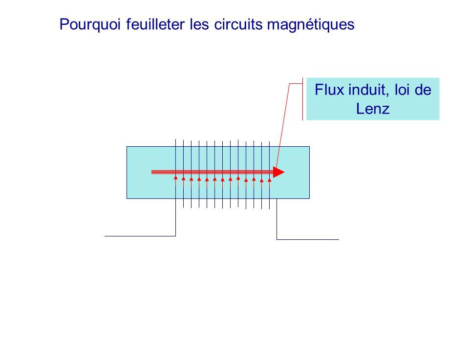 Pourquoi feuilleter les circuits magnétiques