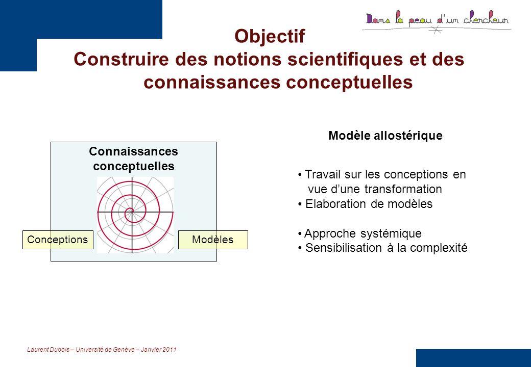 Objectif Construire des notions scientifiques et des connaissances conceptuelles. Modèle allostérique.