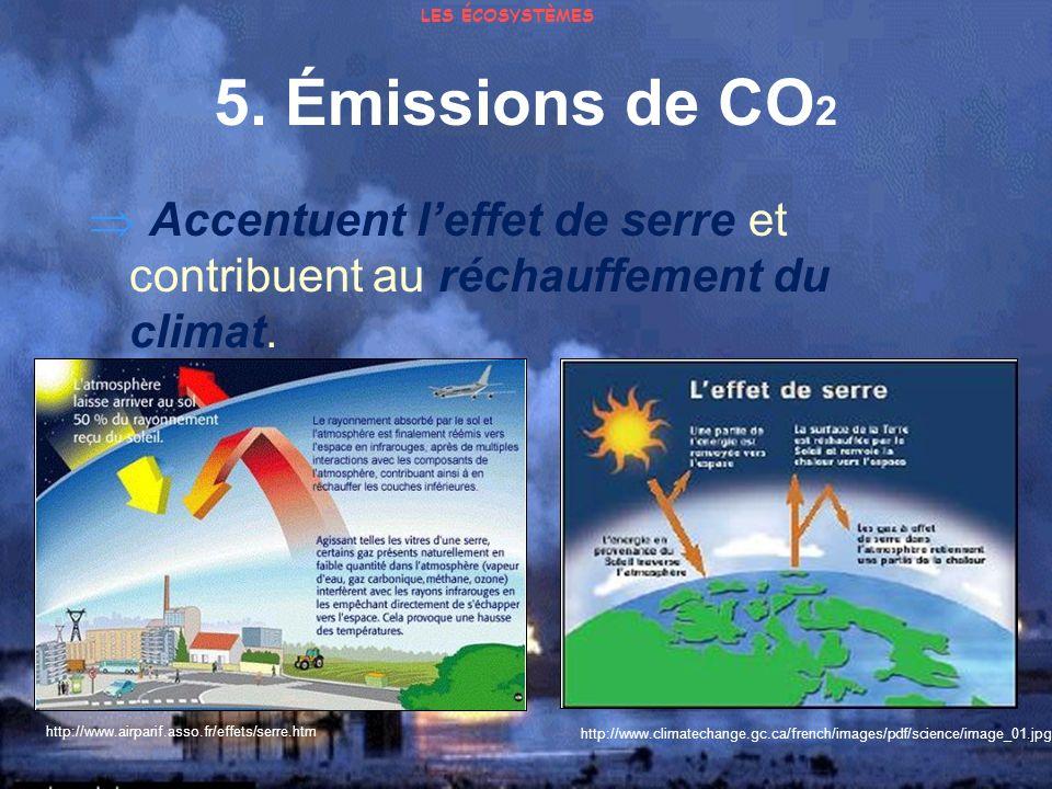 LES ÉCOSYSTÈMES 5. Émissions de CO2.  Accentuent l'effet de serre et contribuent au réchauffement du climat.