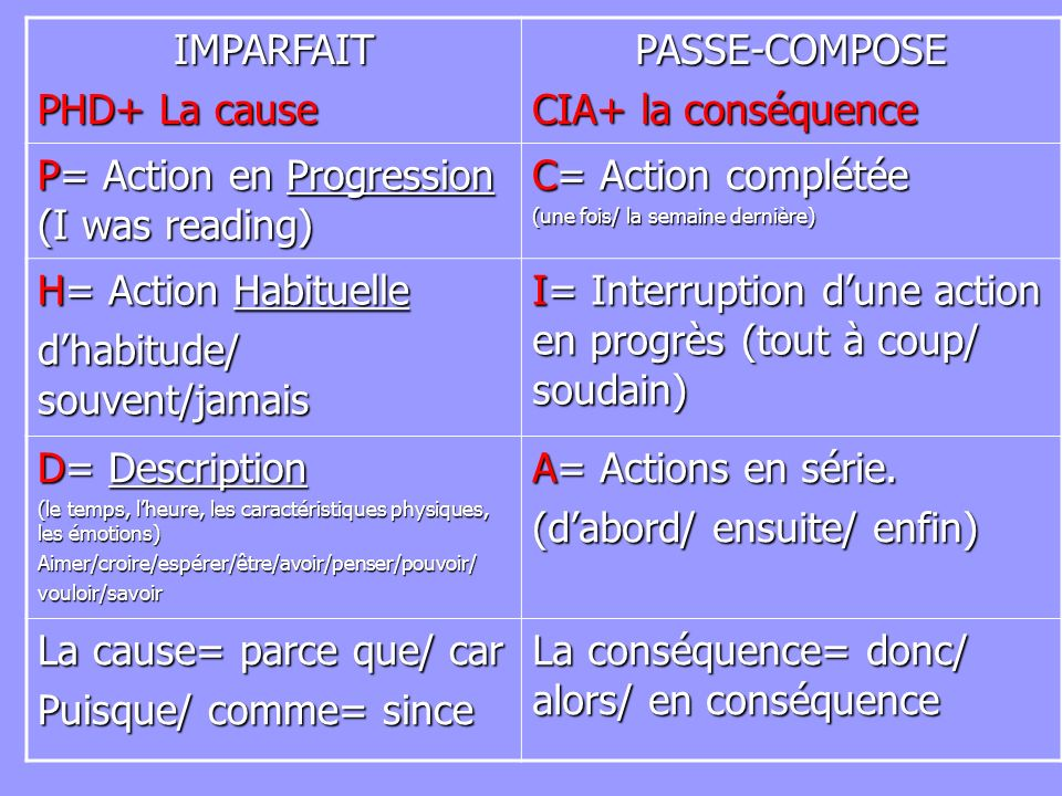 P= Action en Progression (I was reading) C= Action complétée