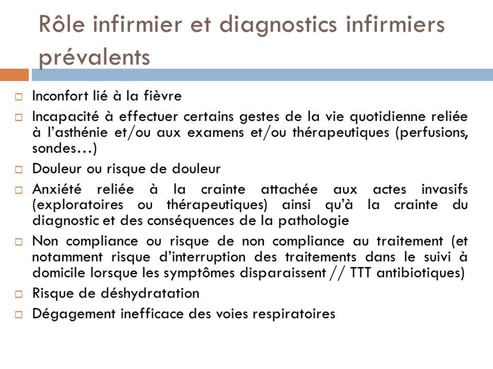 Rôle infirmier et diagnostics infirmiers prévalents