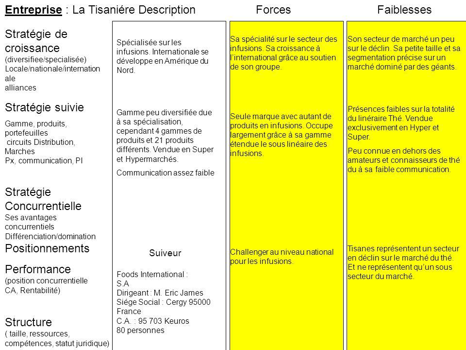 Entreprise : La Tisaniére Description Forces Faiblesses
