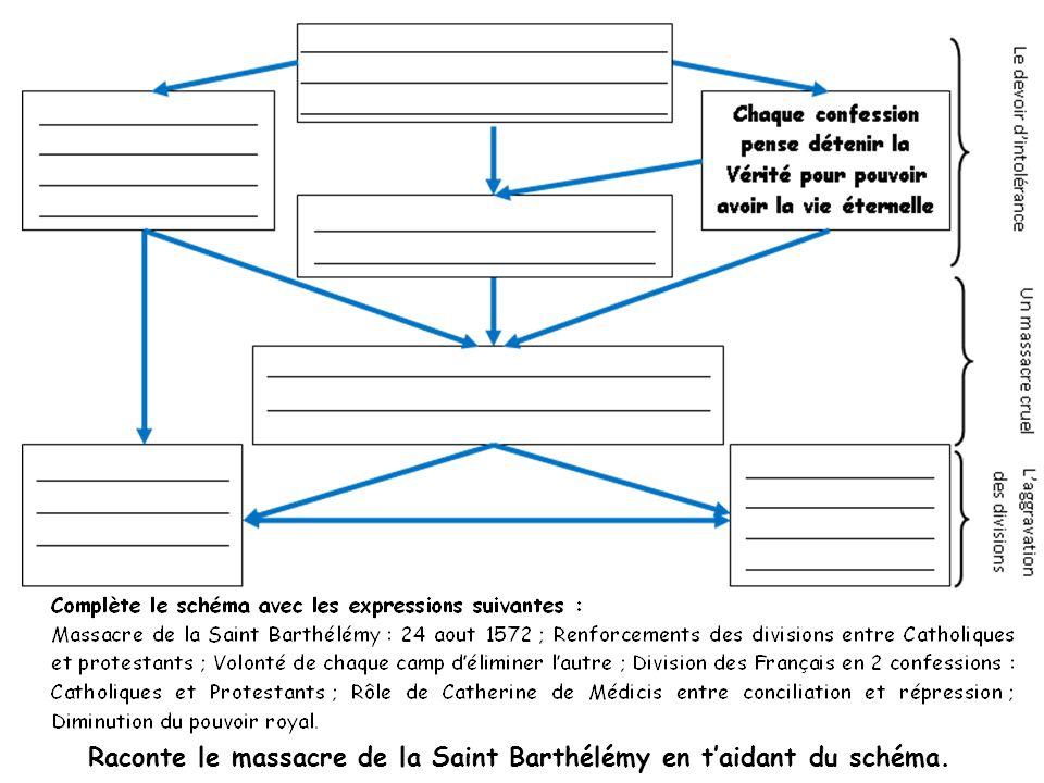 Raconte le massacre de la Saint Barthélémy en t'aidant du schéma.