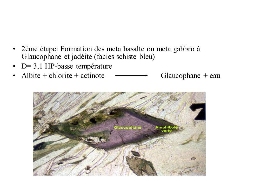 2ème étape: Formation des meta basalte ou meta gabbro à Glaucophane et jadéite (facies schiste bleu)