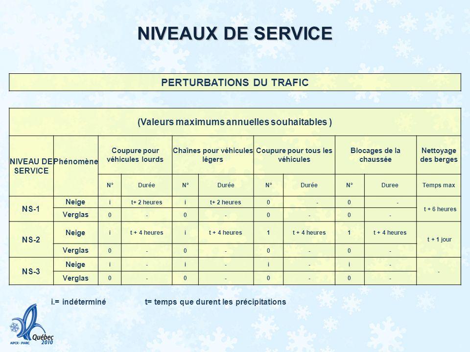 NIVEAUX DE SERVICE PERTURBATIONS DU TRAFIC