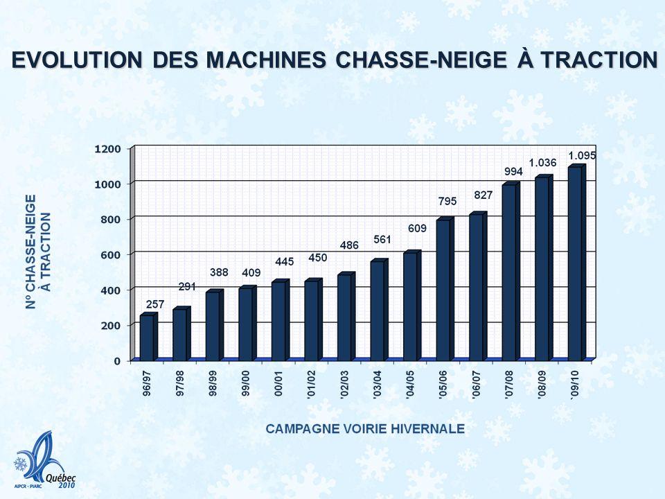 EVOLUTION DES MACHINES CHASSE-NEIGE À TRACTION