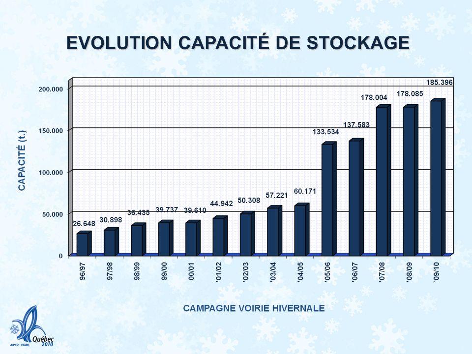 EVOLUTION CAPACITÉ DE STOCKAGE