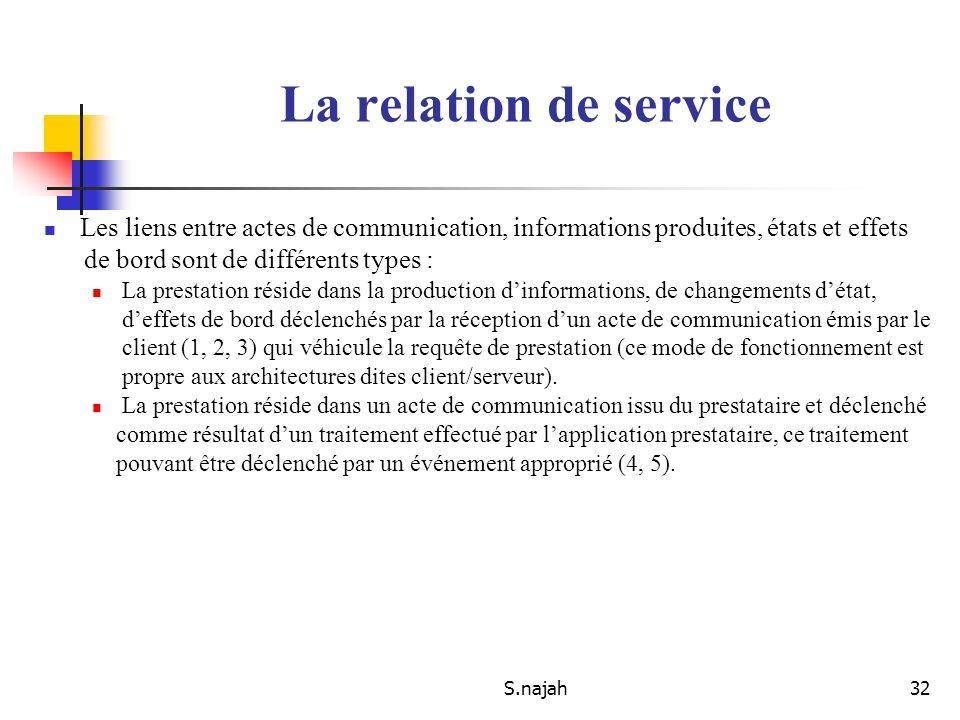 La relation de service Les liens entre actes de communication, informations produites, états et effets.