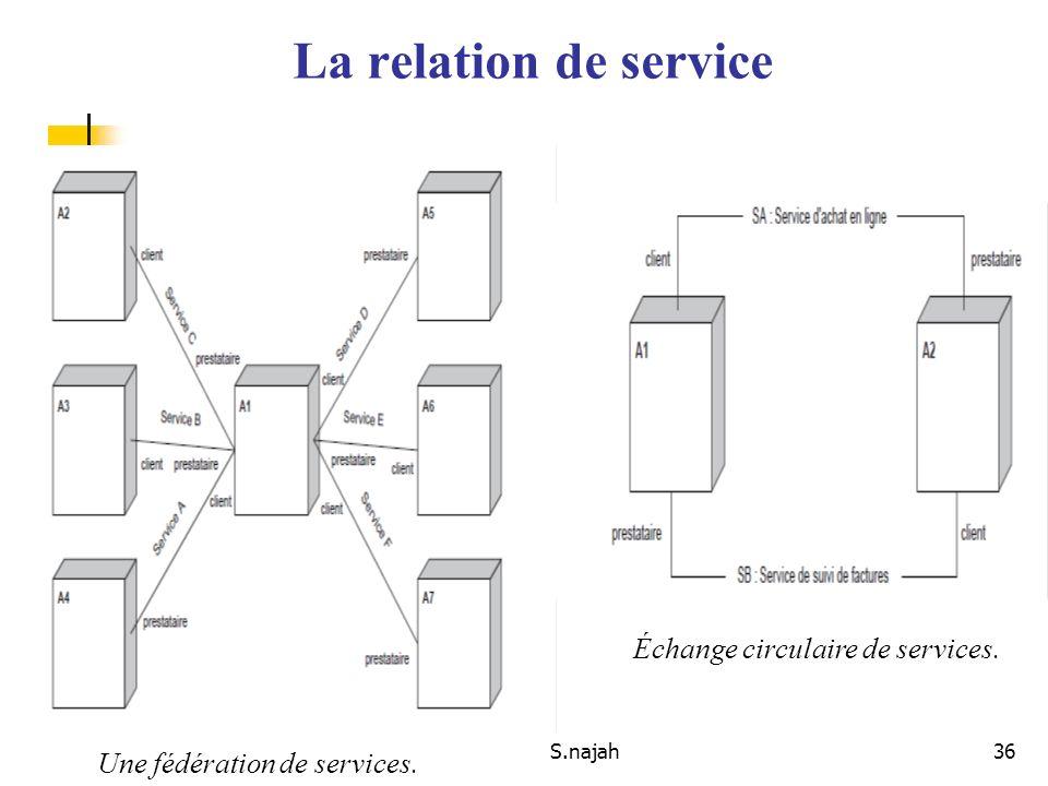 La relation de service Échange circulaire de services.