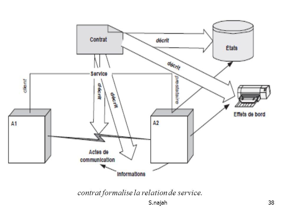 Le contrat de service contrat formalise la relation de service.