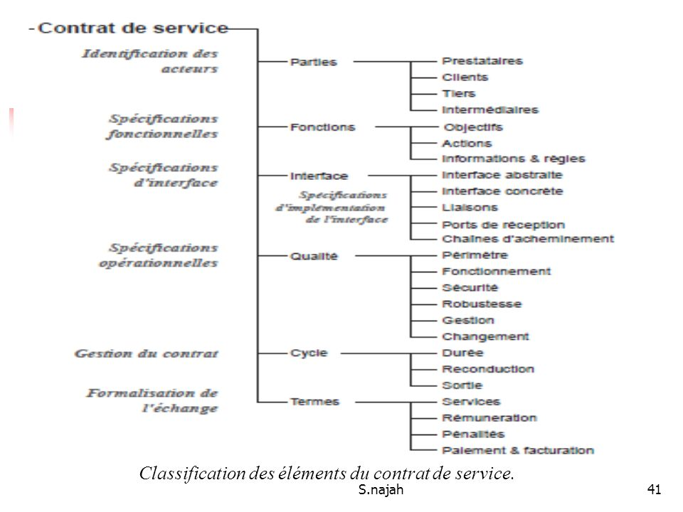 Classification des éléments du contrat de service.