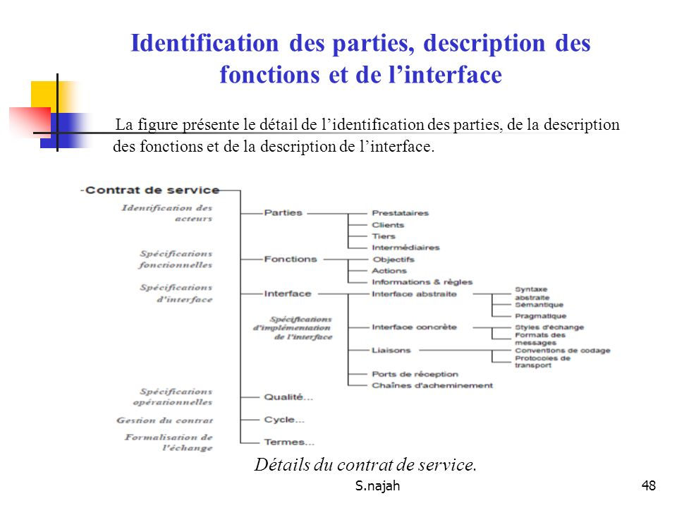 Identification des parties, description des fonctions et de l'interface