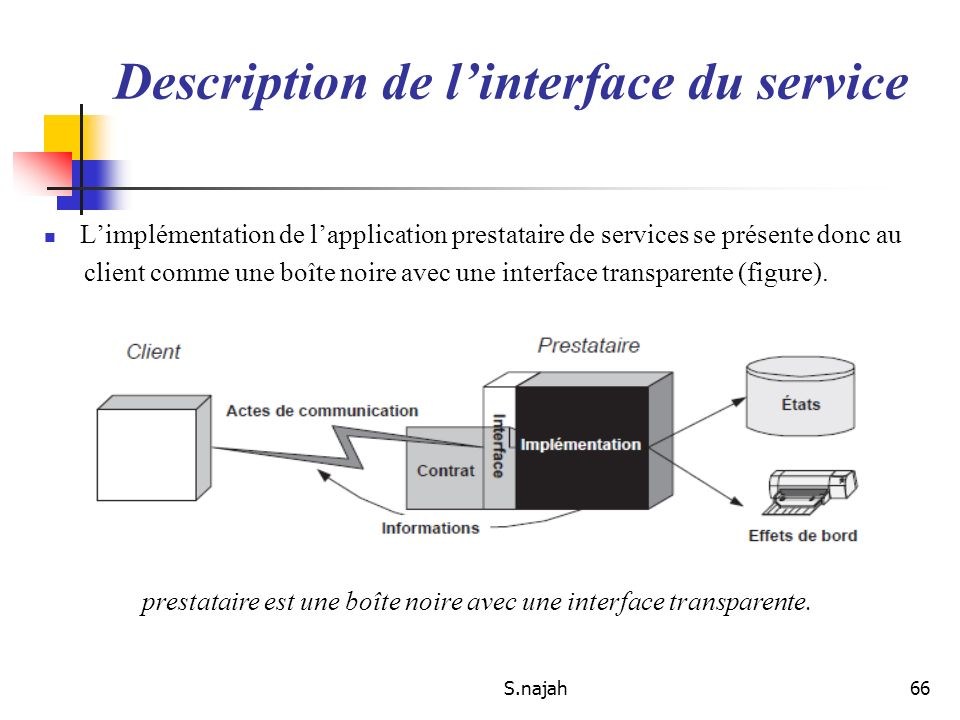 Description de l'interface du service