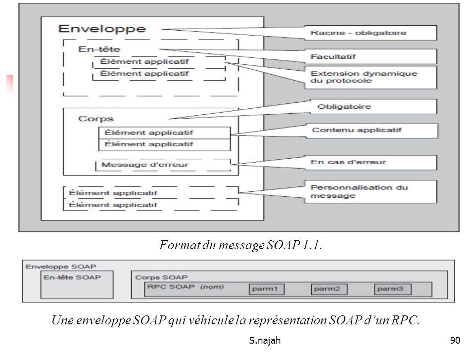 Le contrat de service Format du message SOAP 1.1.