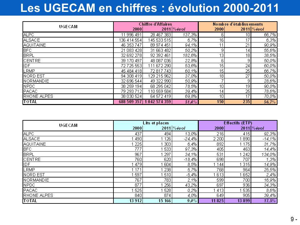 Les UGECAM en chiffres : évolution 2000-2011