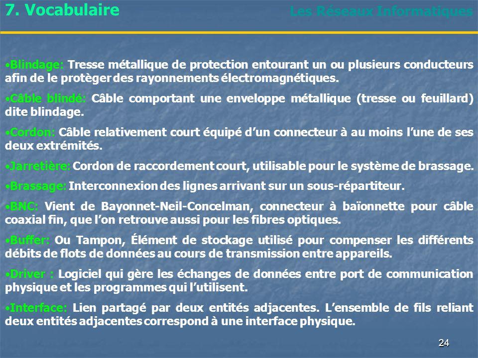 7. Vocabulaire Les Réseaux Informatiques