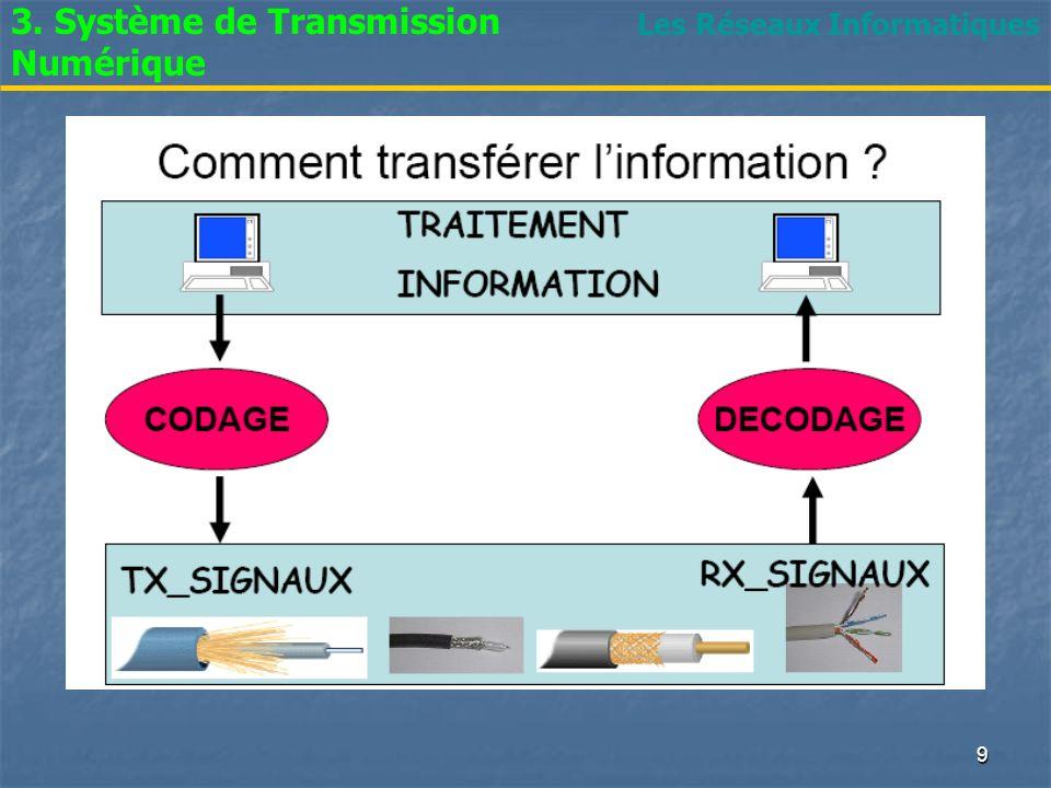 3. Système de Transmission Numérique