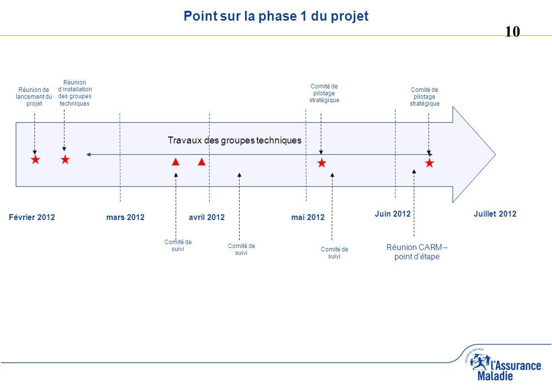 Point sur la phase 1 du projet