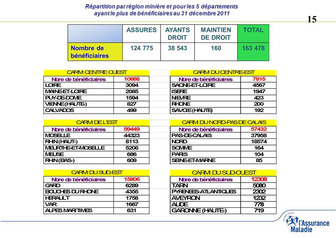 Répartition par région minière et pour les 5 départements ayant le plus de bénéficiaires au 31 décembre 2011