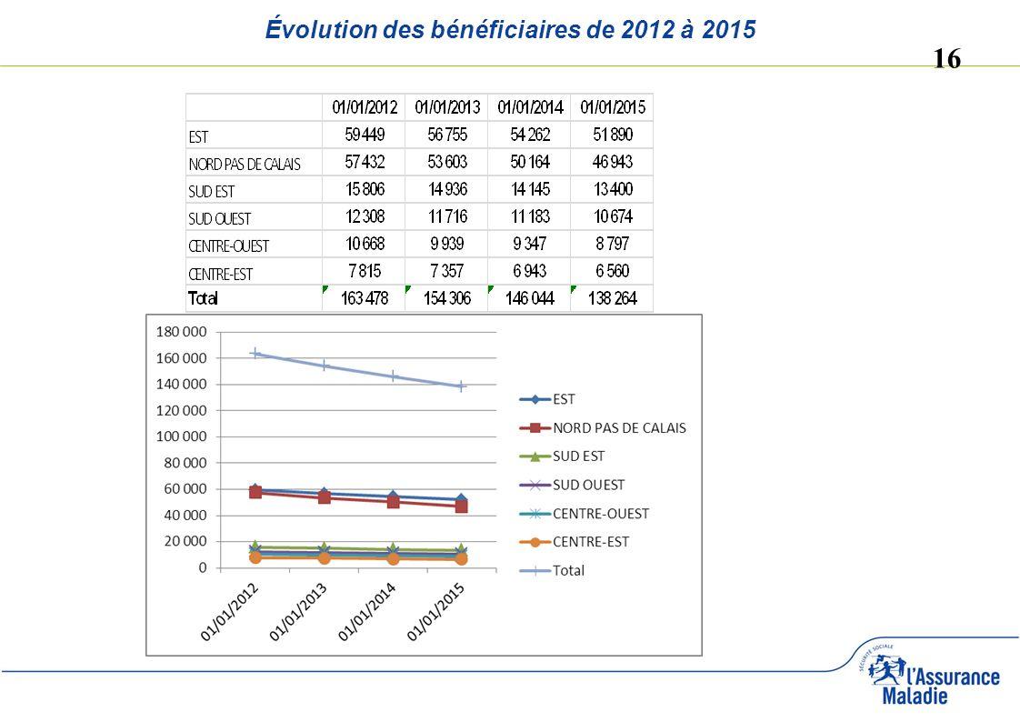 Évolution des bénéficiaires de 2012 à 2015