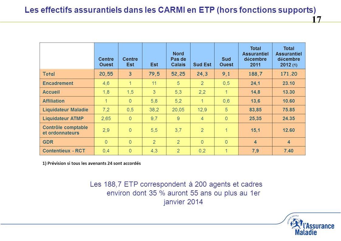 Les effectifs assurantiels dans les CARMI en ETP (hors fonctions supports)