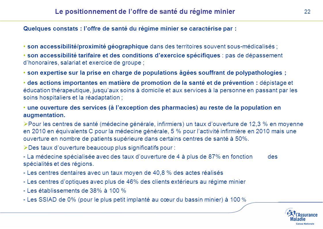 Le positionnement de l'offre de santé du régime minier