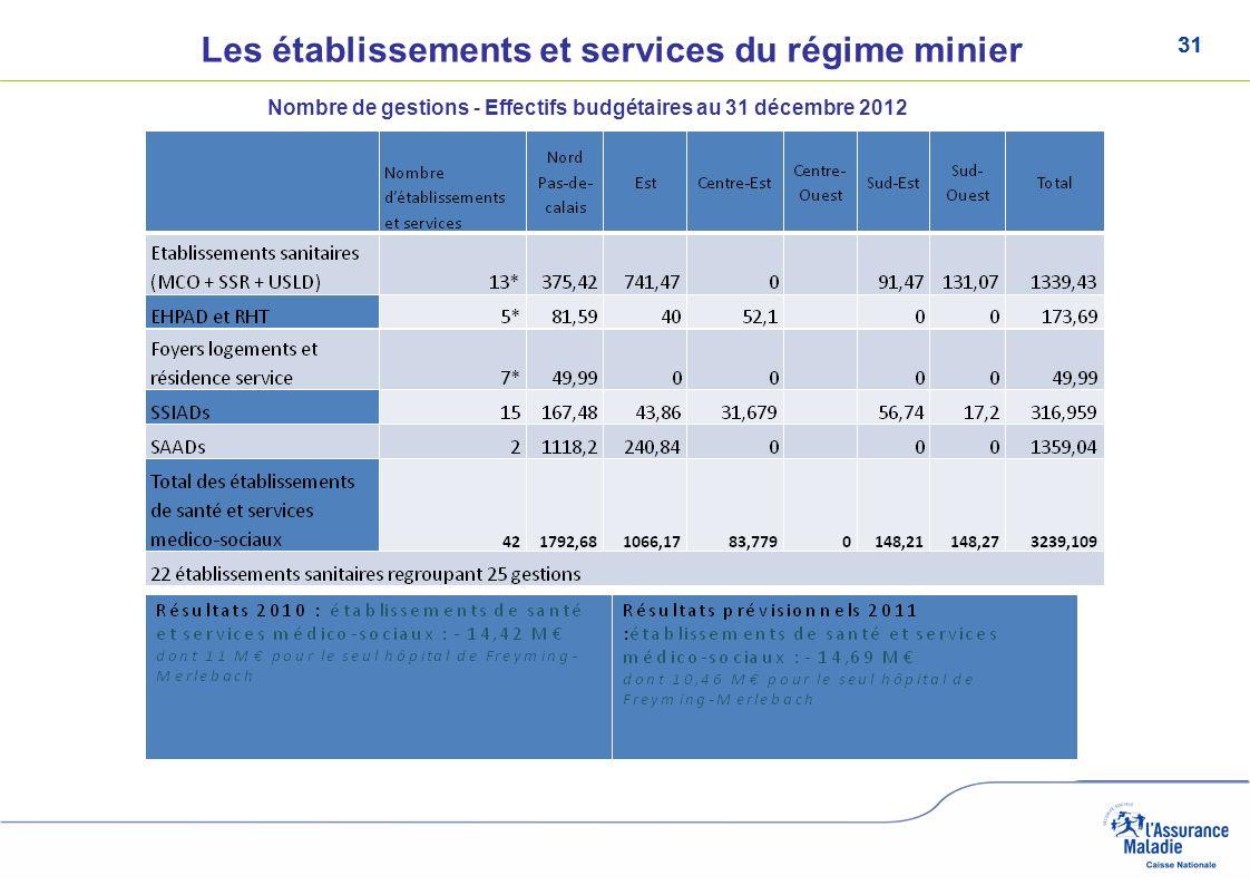 Les établissements et services du régime minier