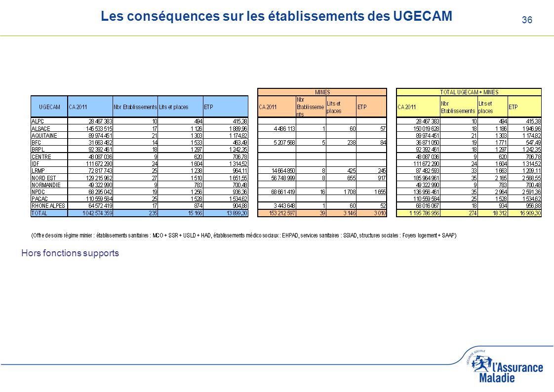 Les conséquences sur les établissements des UGECAM