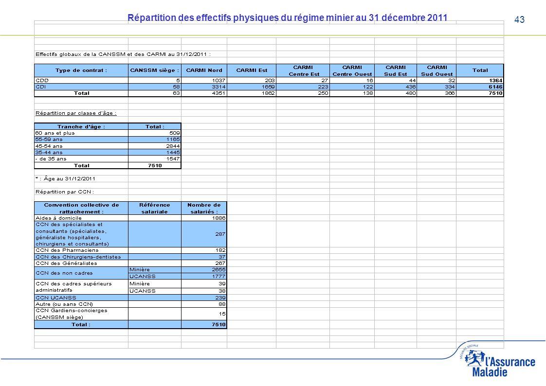 Répartition des effectifs physiques du régime minier au 31 décembre 2011