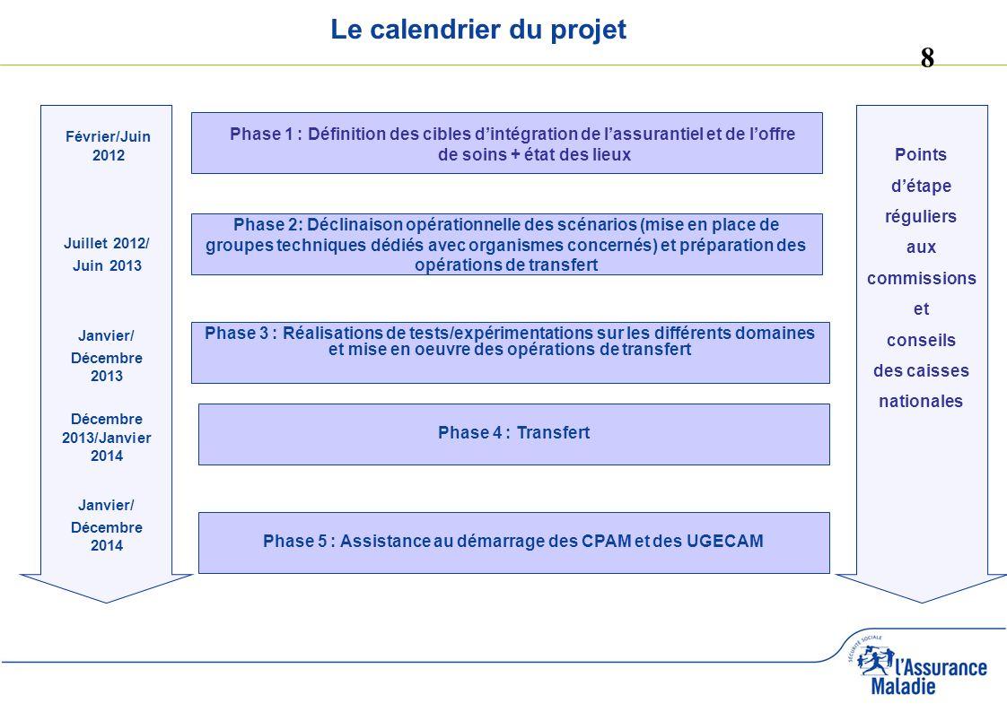 Le calendrier du projet