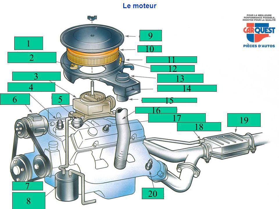 Le moteur 9 1 10 2 11 12 3 13 4 14 6 5 15 16 17 19 18 7 20 8